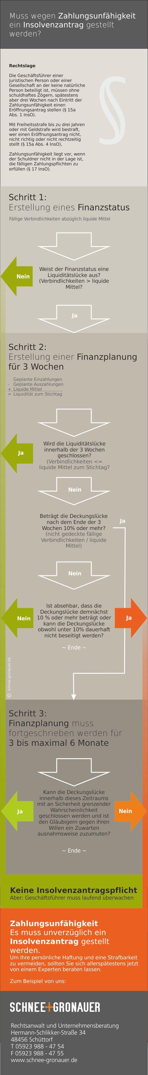 Infografik zur Prüfung der Insolvenzantragspflicht
