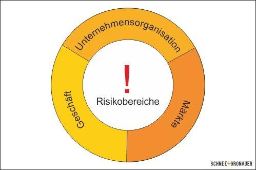 Risikobereiche