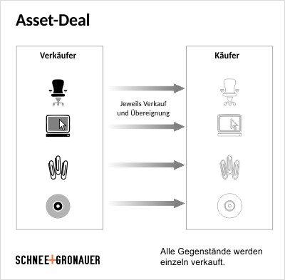 Asset-Deal