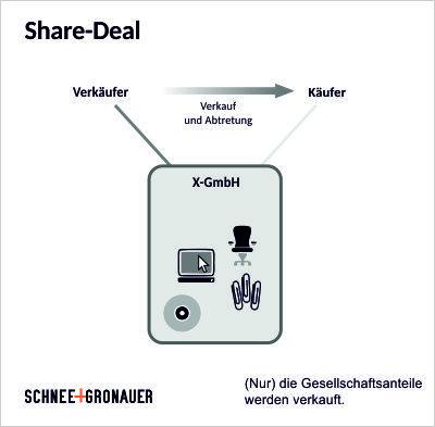 Share-Deal