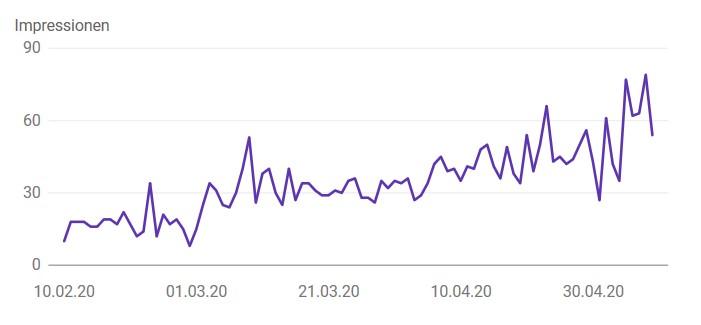 """Grafik zum zeitlichen Verlauf des Suchbegriffs """"Insolvenz"""""""
